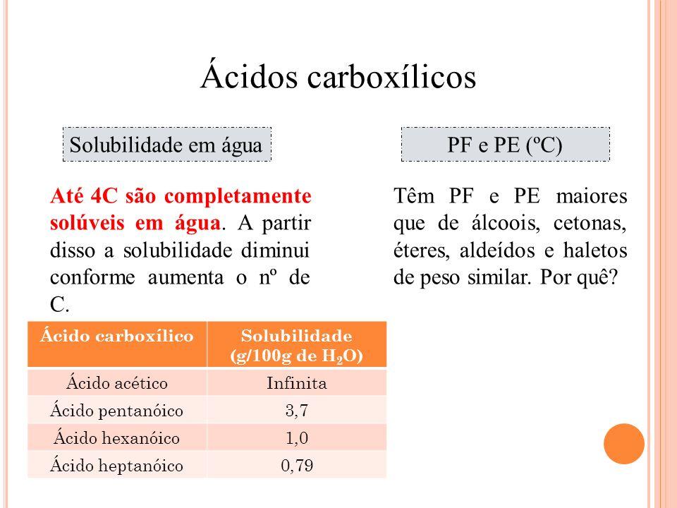 Solubilidade (g/100g de H2O)