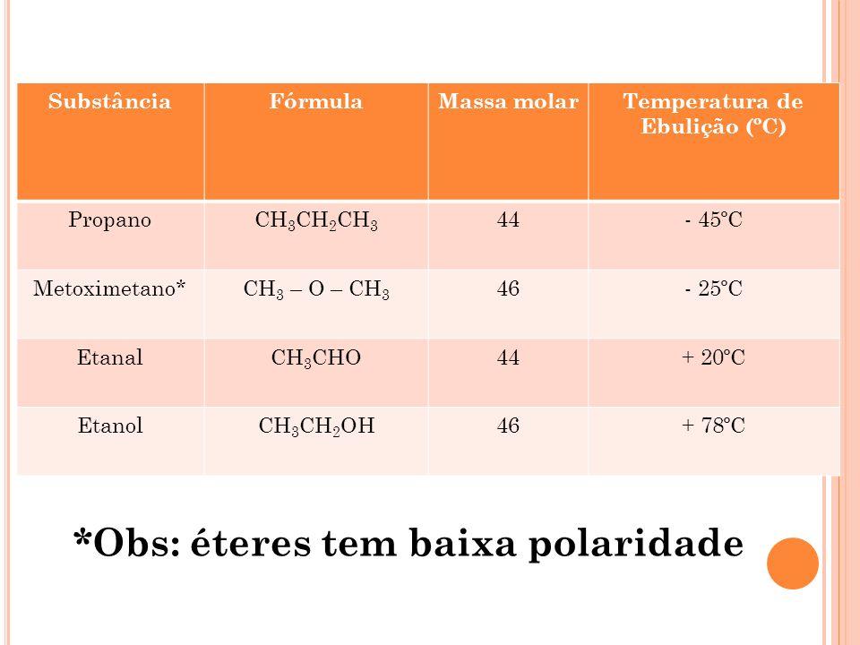 Temperatura de Ebulição (ºC)