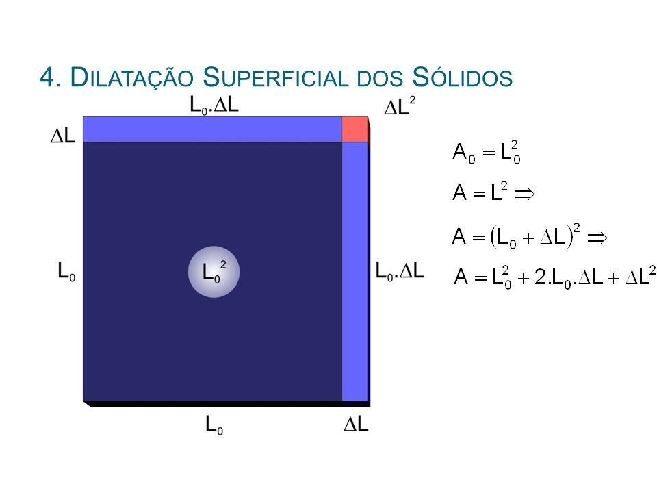 4. Dilatação Superficial dos Sólidos