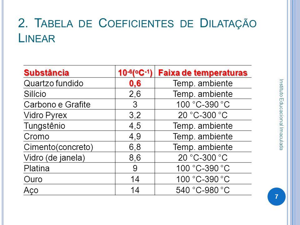 2. Tabela de Coeficientes de Dilatação Linear