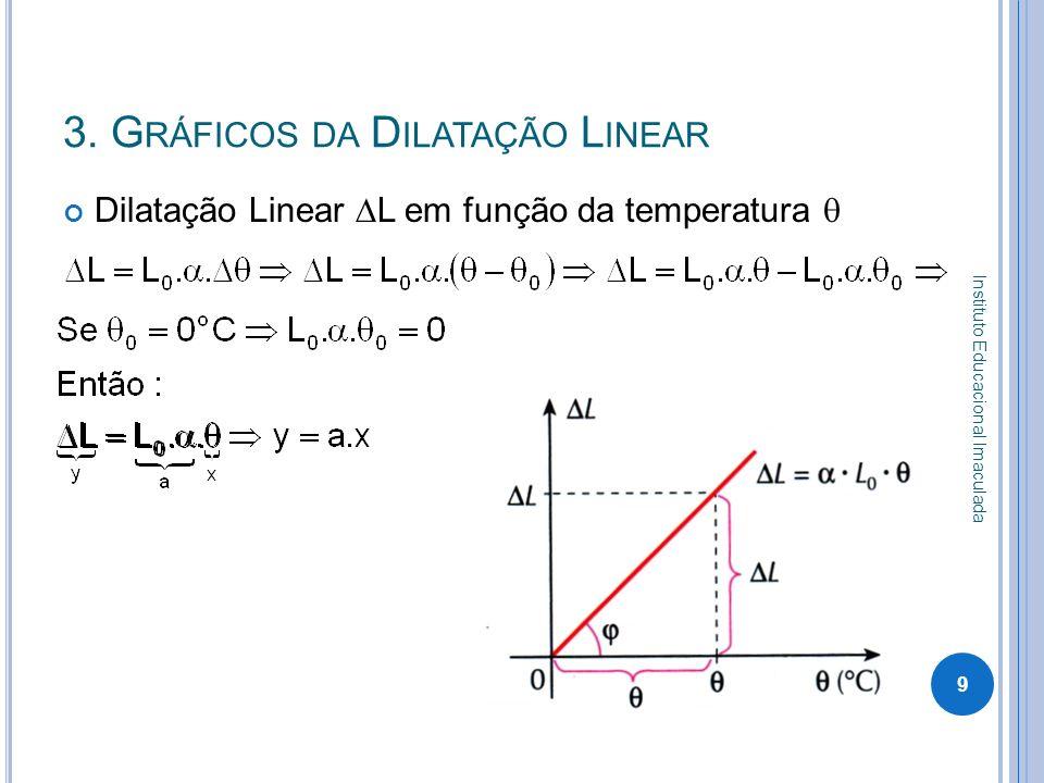 3. Gráficos da Dilatação Linear