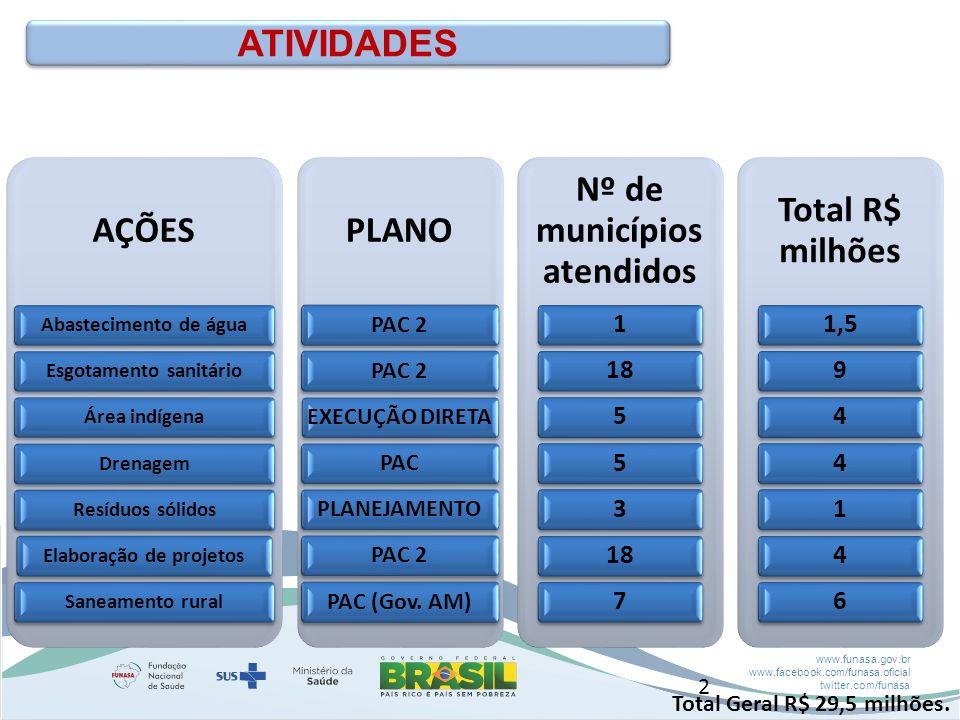 Nº de municípios atendidos Total R$ milhões