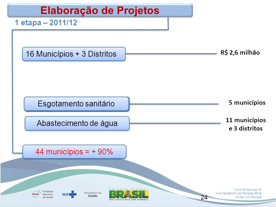 Elaboração de Projetos 11 municípios e 3 distritos
