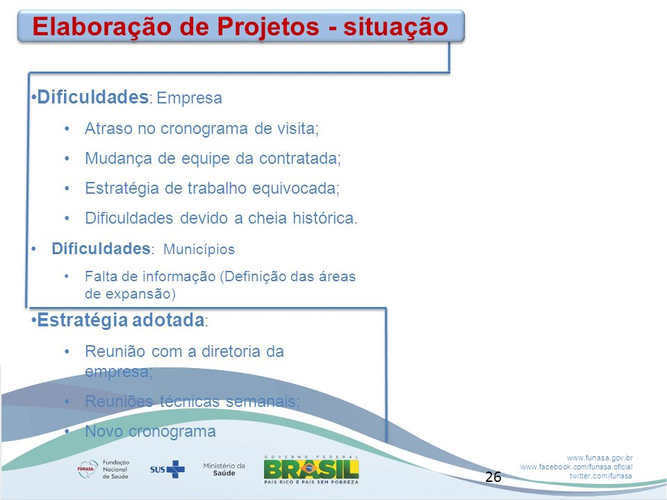 Elaboração de Projetos - situação