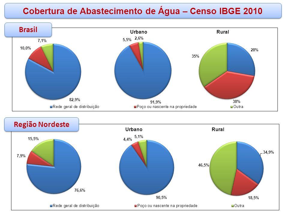 Cobertura de Abastecimento de Água – Censo IBGE 2010