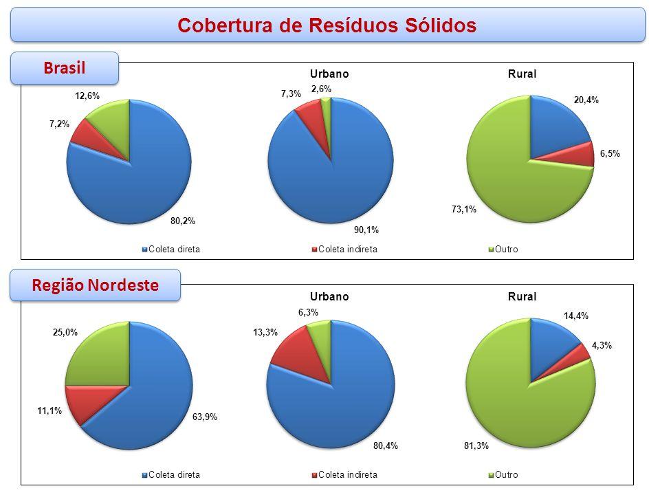 Cobertura de Resíduos Sólidos