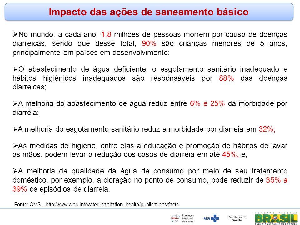 Impacto das ações de saneamento básico