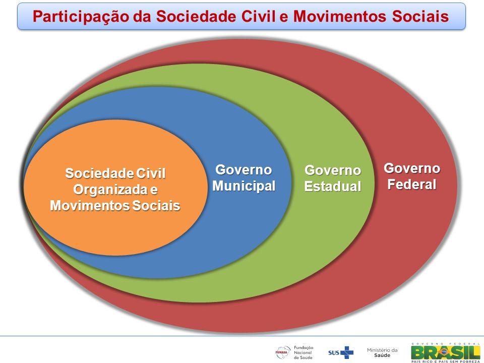 Participação da Sociedade Civil e Movimentos Sociais