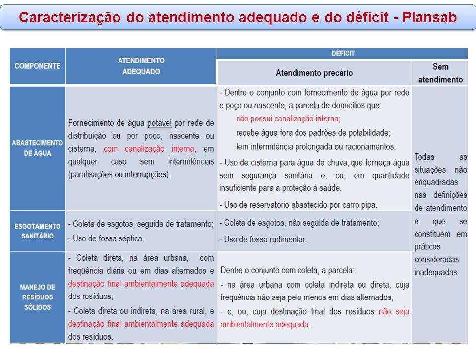 Caracterização do atendimento adequado e do déficit - Plansab