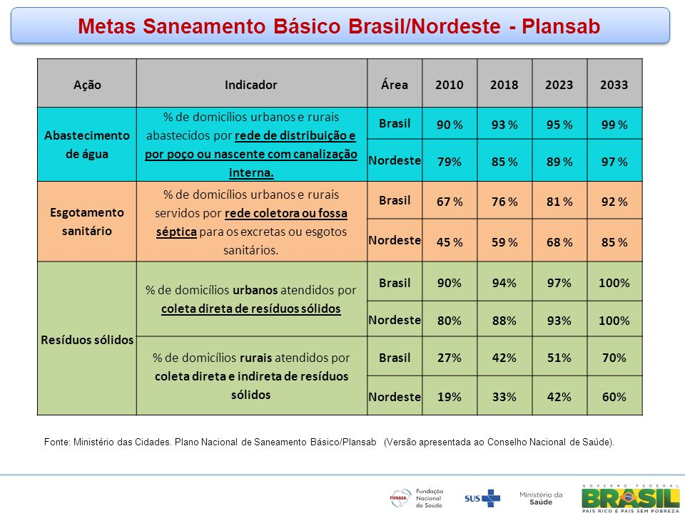 Metas Saneamento Básico Brasil/Nordeste - Plansab