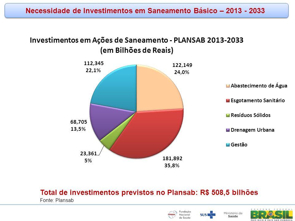 Necessidade de Investimentos em Saneamento Básico – 2013 - 2033