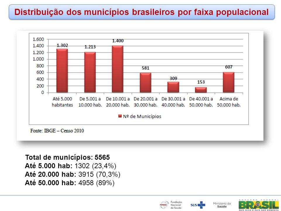 Distribuição dos municípios brasileiros por faixa populacional