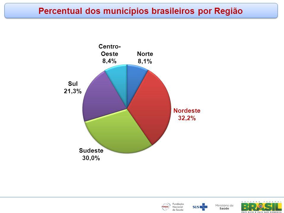 Percentual dos municípios brasileiros por Região