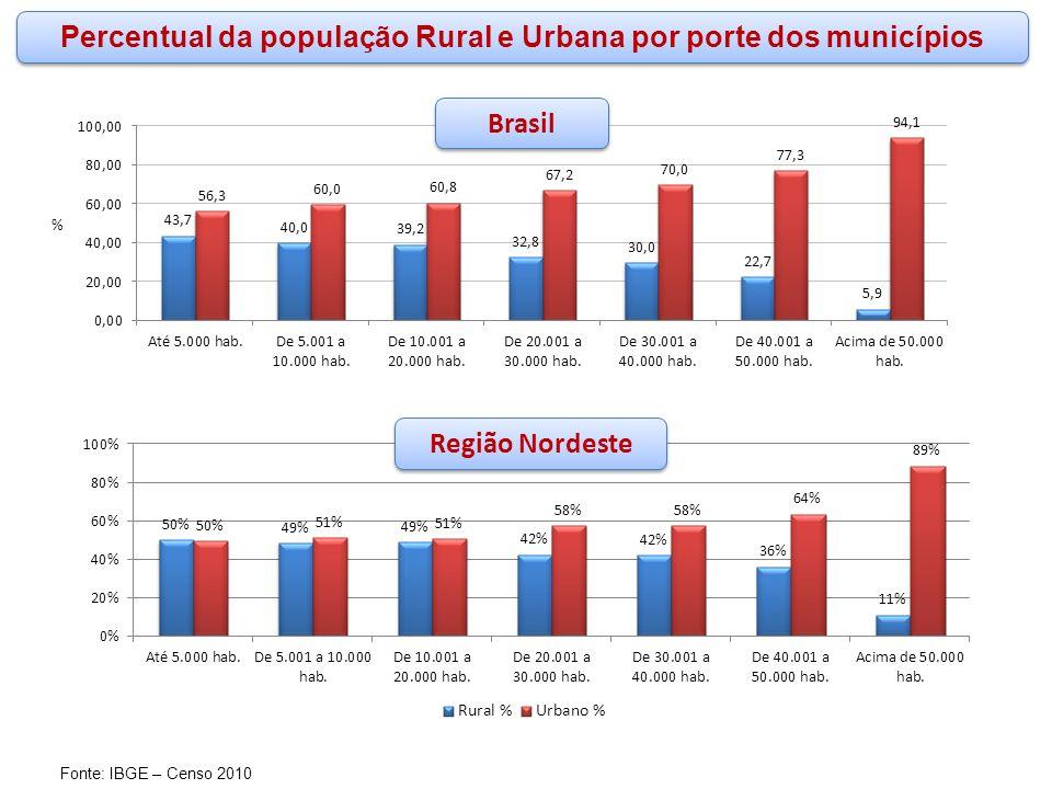 Percentual da população Rural e Urbana por porte dos municípios