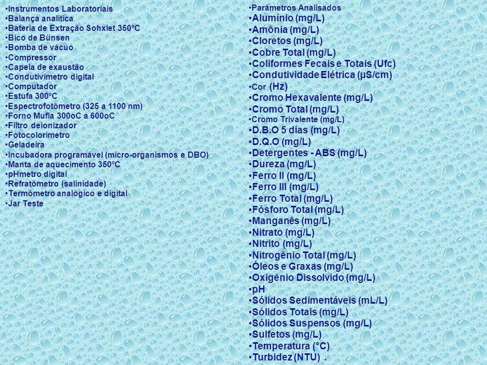 Coliformes Fecais e Totais (Ufc) Condutividade Elétrica (µS/cm)