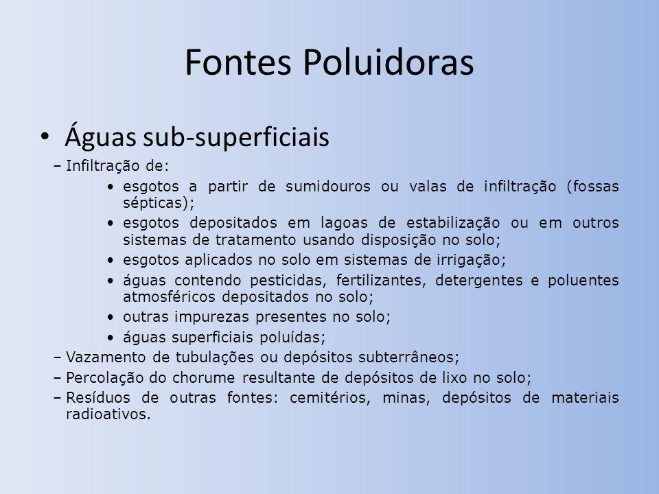 Fontes Poluidoras Águas sub-superficiais Infiltração de:
