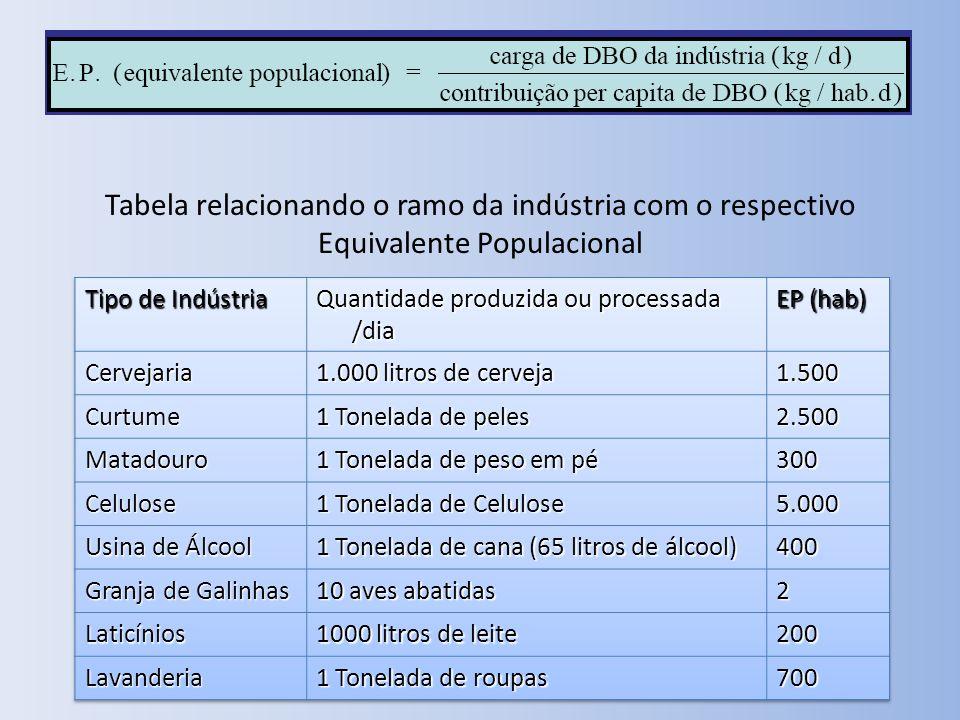 Tabela relacionando o ramo da indústria com o respectivo Equivalente Populacional
