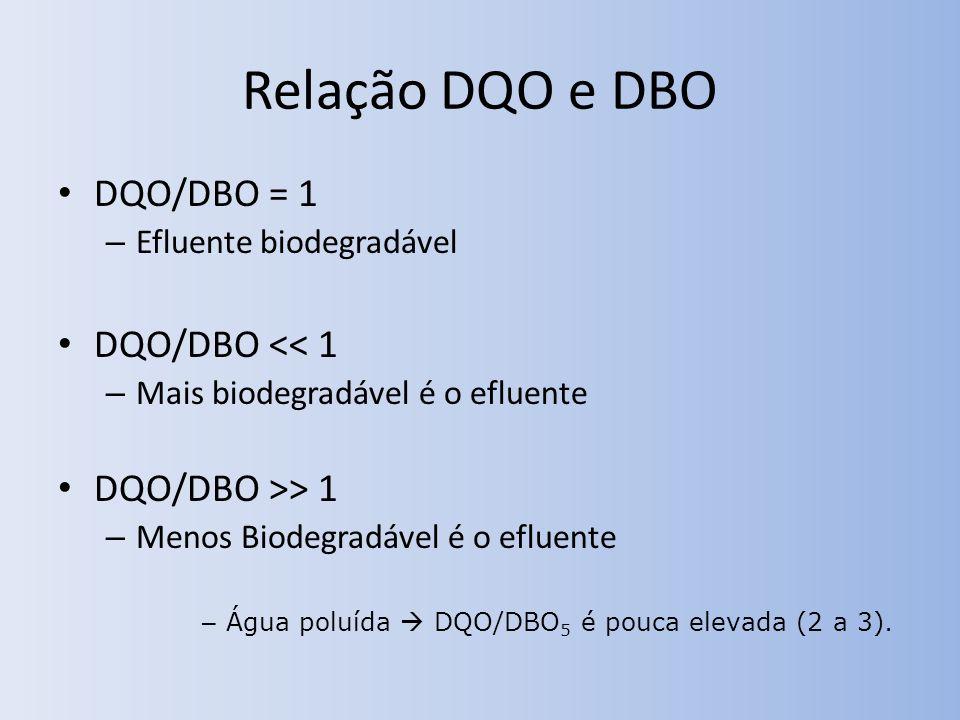 Relação DQO e DBO DQO/DBO = 1 DQO/DBO << 1 DQO/DBO >> 1