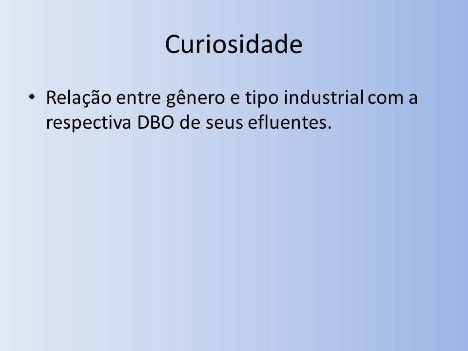 Curiosidade Relação entre gênero e tipo industrial com a respectiva DBO de seus efluentes.