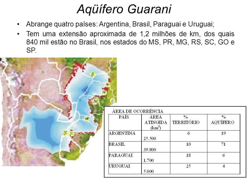 Aqüífero Guarani Abrange quatro países: Argentina, Brasil, Paraguai e Uruguai;