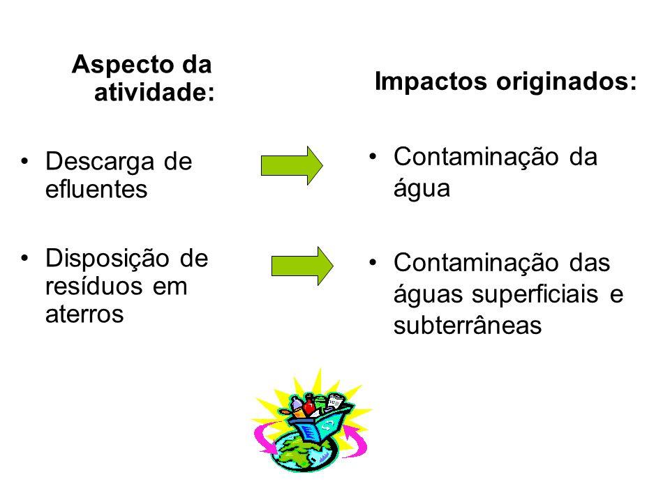 Aspecto da atividade: Descarga de efluentes. Disposição de resíduos em aterros. Impactos originados: