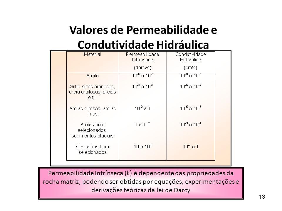 Valores de Permeabilidade e Condutividade Hidráulica
