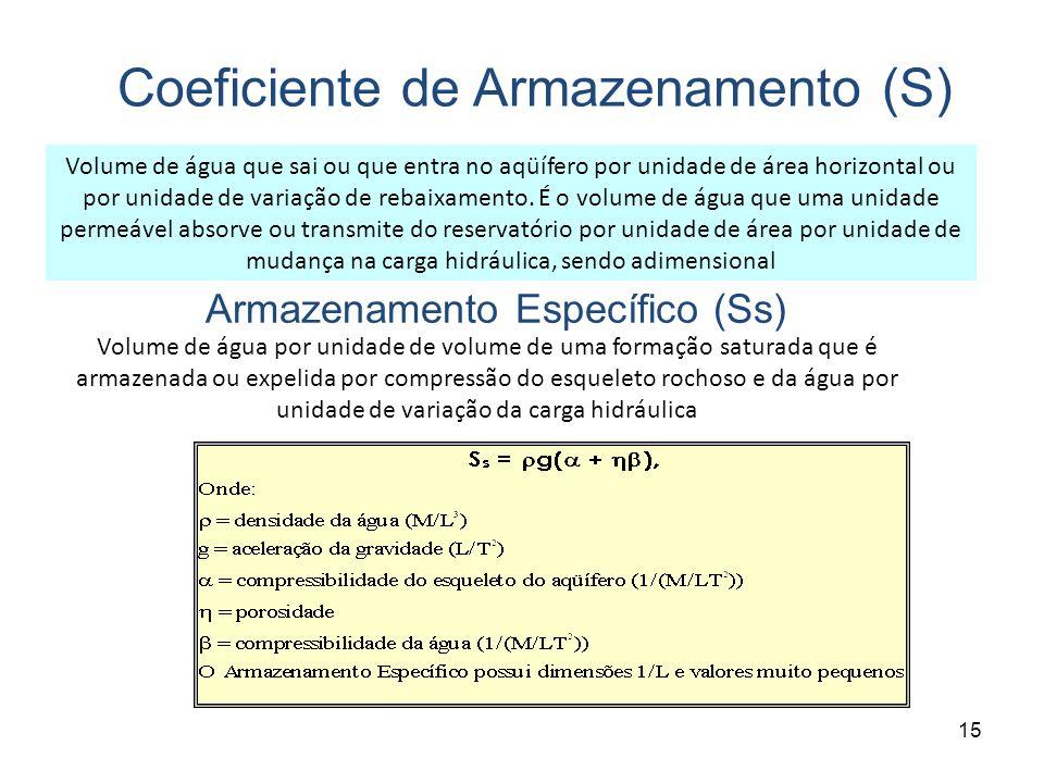 Coeficiente de Armazenamento (S)