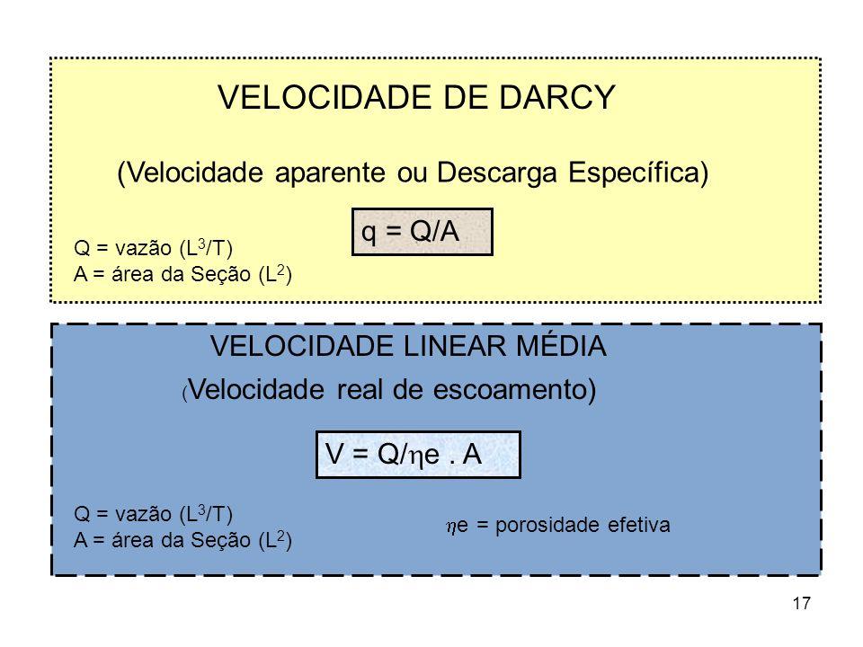 VELOCIDADE DE DARCY (Velocidade aparente ou Descarga Específica)