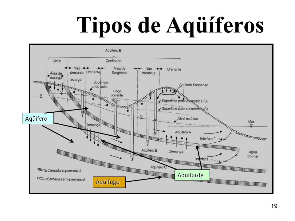 Tipos de Aqüíferos Aqüífero Aquitarde Aqüifugo 19 19