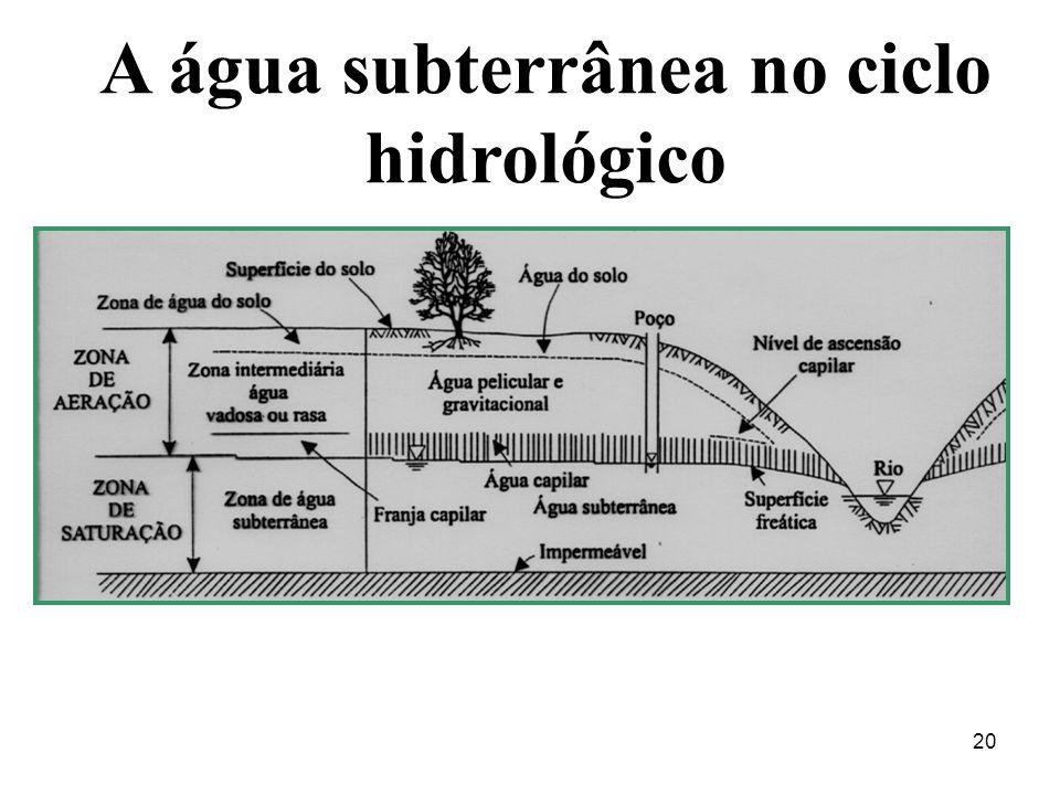A água subterrânea no ciclo hidrológico
