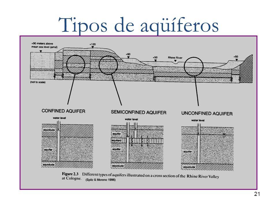 Tipos de aqüíferos 21 21