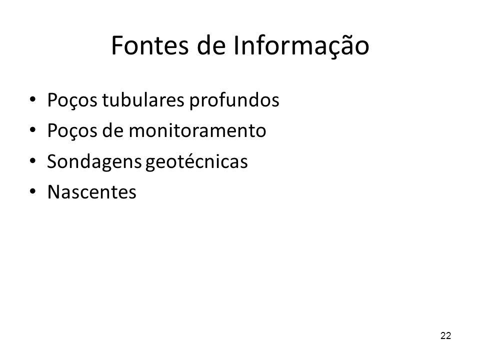 Fontes de Informação Poços tubulares profundos Poços de monitoramento