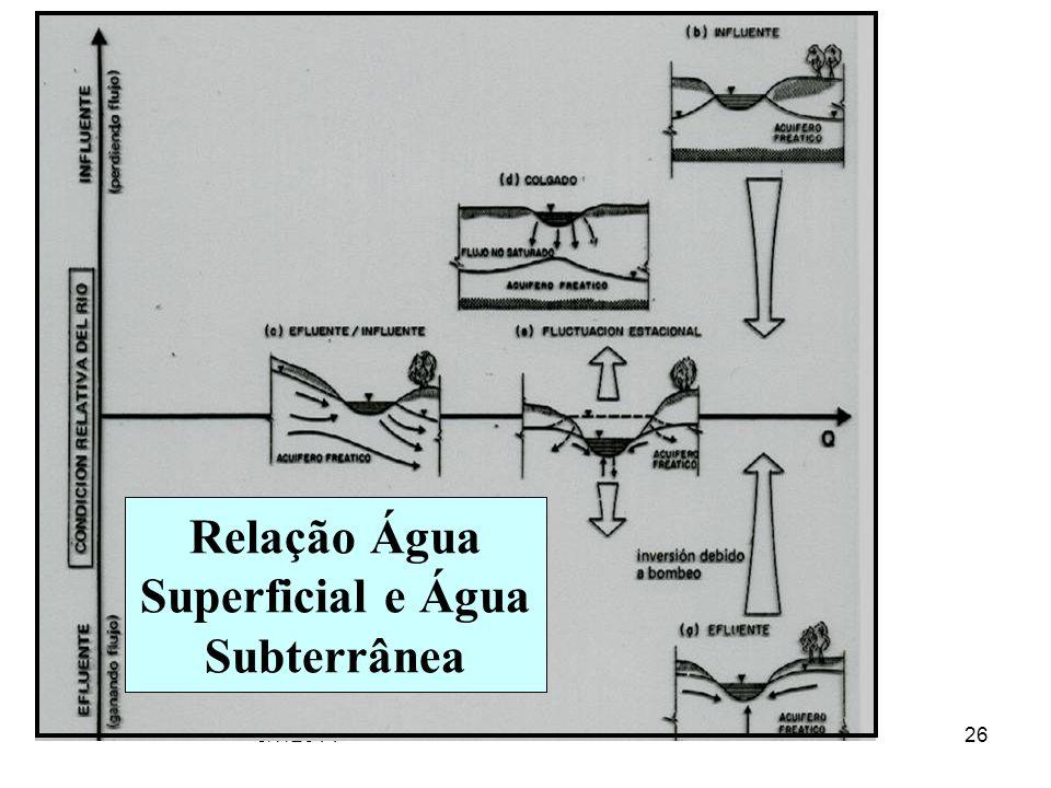 Relação Água Superficial e Água Subterrânea