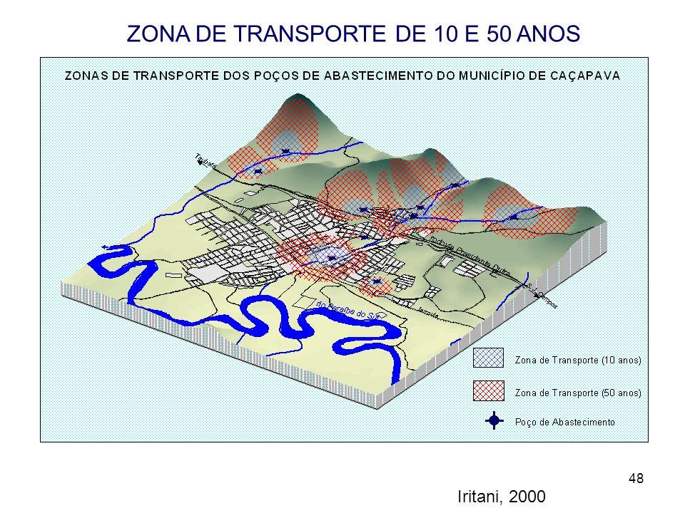 ZONA DE TRANSPORTE DE 10 E 50 ANOS DOS POÇOS DA ZONA URBANA
