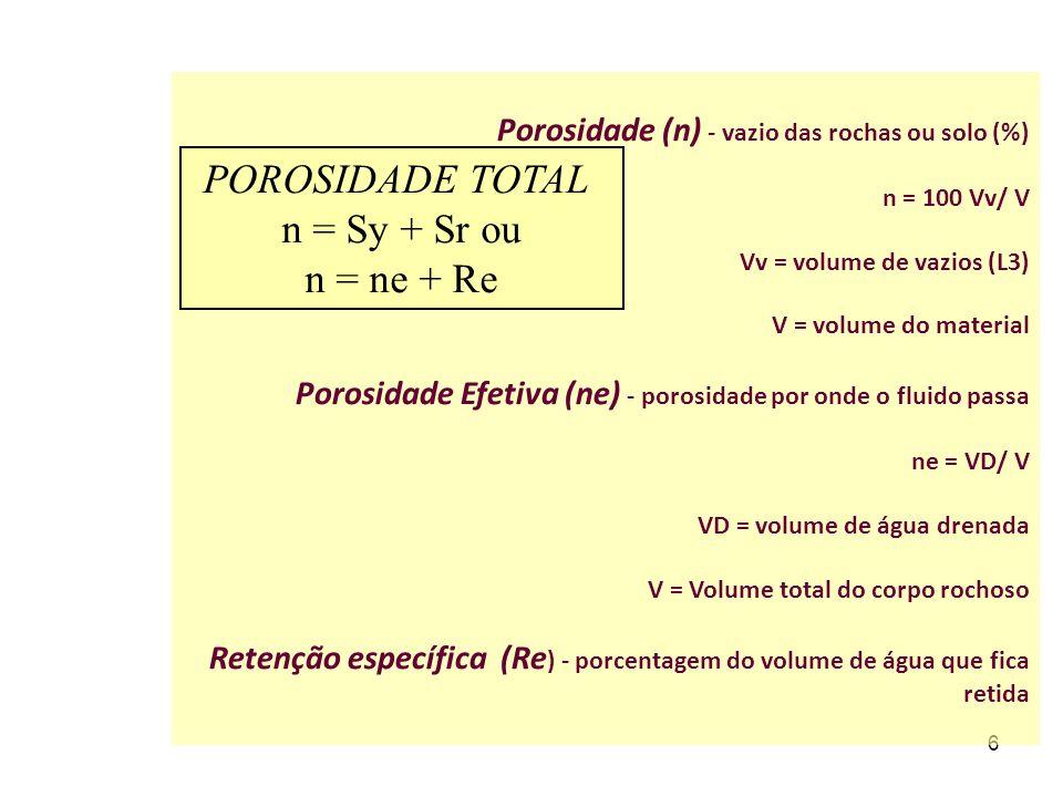 POROSIDADE TOTAL n = Sy + Sr ou n = ne + Re