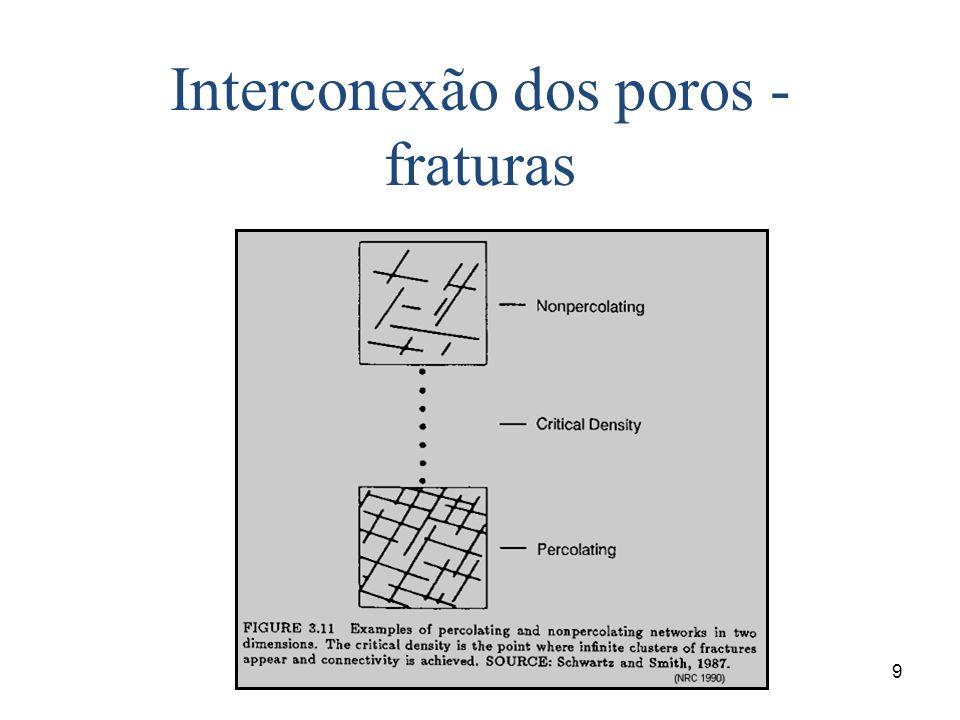 Interconexão dos poros - fraturas