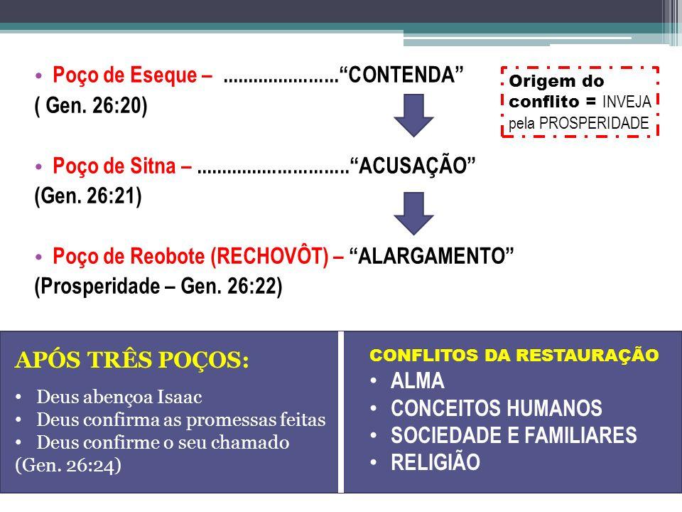 Poço de Eseque – ....................... CONTENDA ( Gen. 26:20)