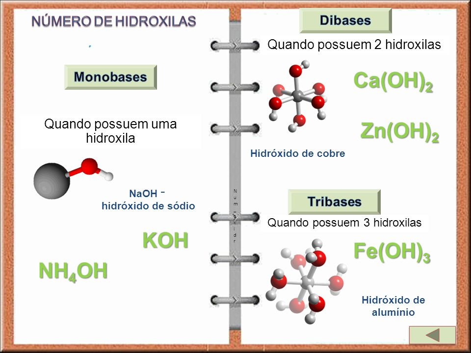 Ca(OH)2 Zn(OH)2 KOH Fe(OH)3 NH4OH NÚMERO DE HIDROXILAS Dibases