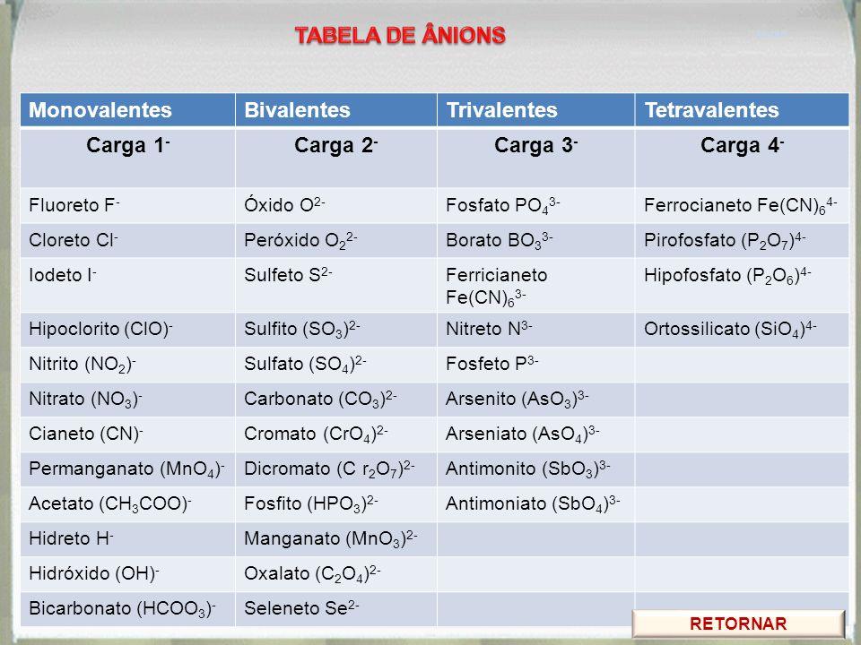 TABELA DE ÂNIONS Carga 1- Carga 2- Carga 3- Carga 4-