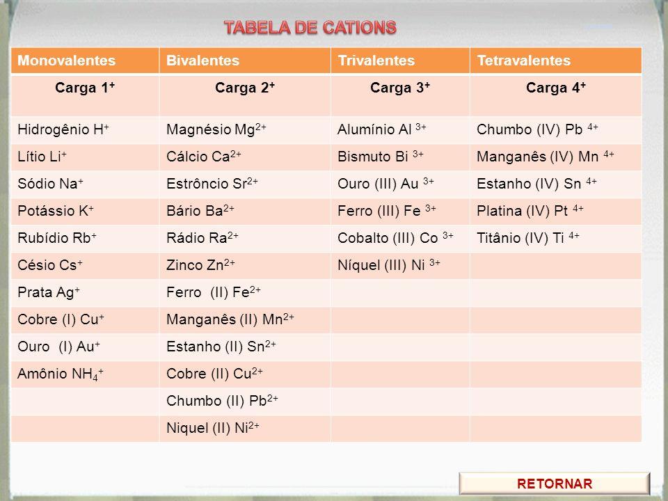 TABELA DE CATIONS Monovalentes Bivalentes Trivalentes Tetravalentes