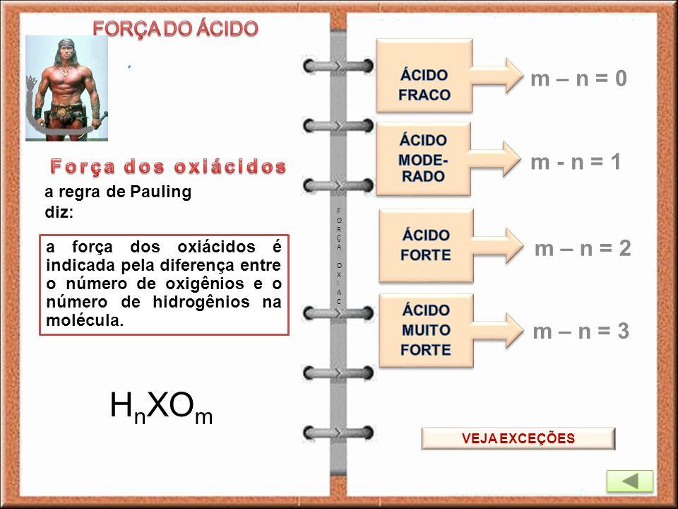 HnXOm m – n = 0 m - n = 1 m – n = 2 m – n = 3 FORÇA DO ÁCIDO