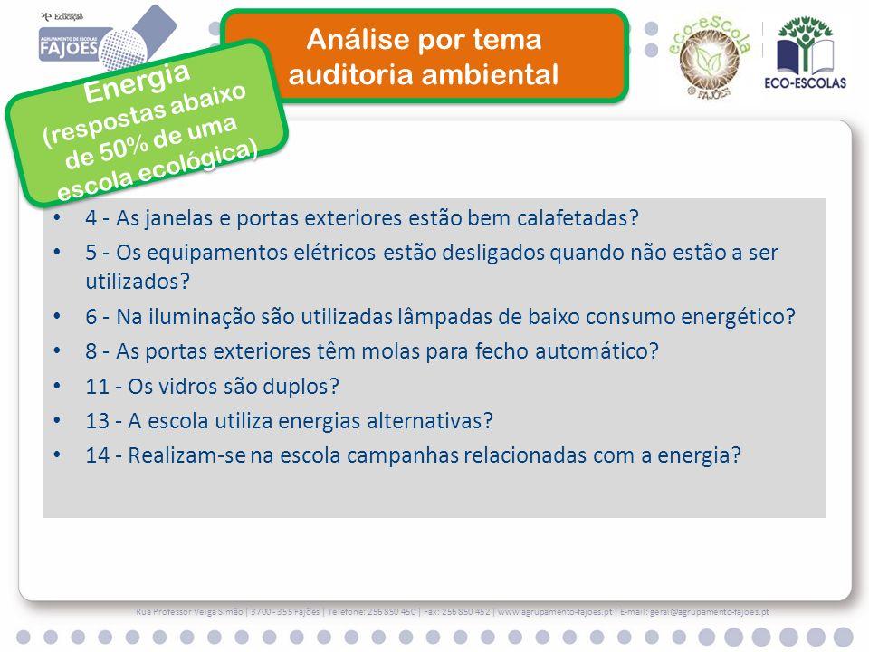 (respostas abaixo de 50% de uma escola ecológica)