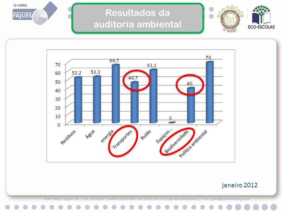 Resultados da auditoria ambiental janeiro 2012