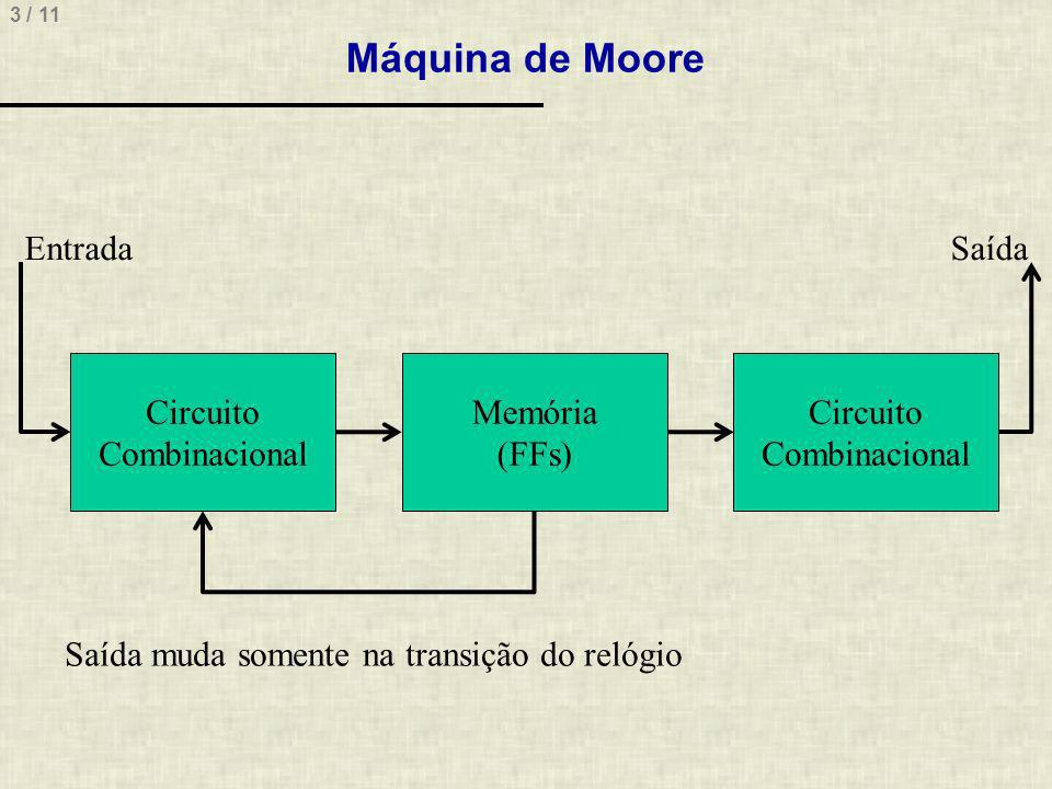 Máquina de Moore Entrada Saída Circuito Combinacional Memória (FFs)