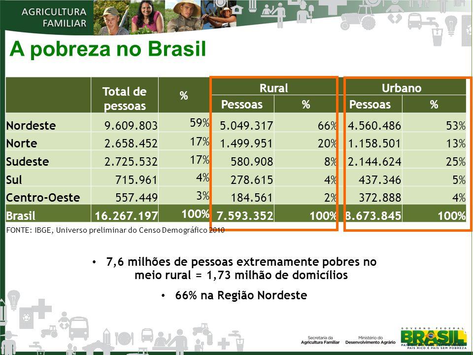 A pobreza no Brasil Total de pessoas % Rural Urbano Pessoas Nordeste