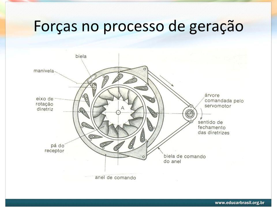 Forças no processo de geração