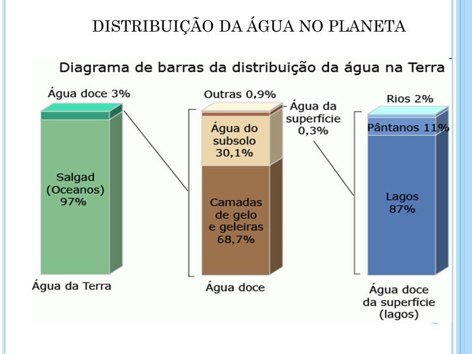 DISTRIBUIÇÃO DA ÁGUA NO PLANETA