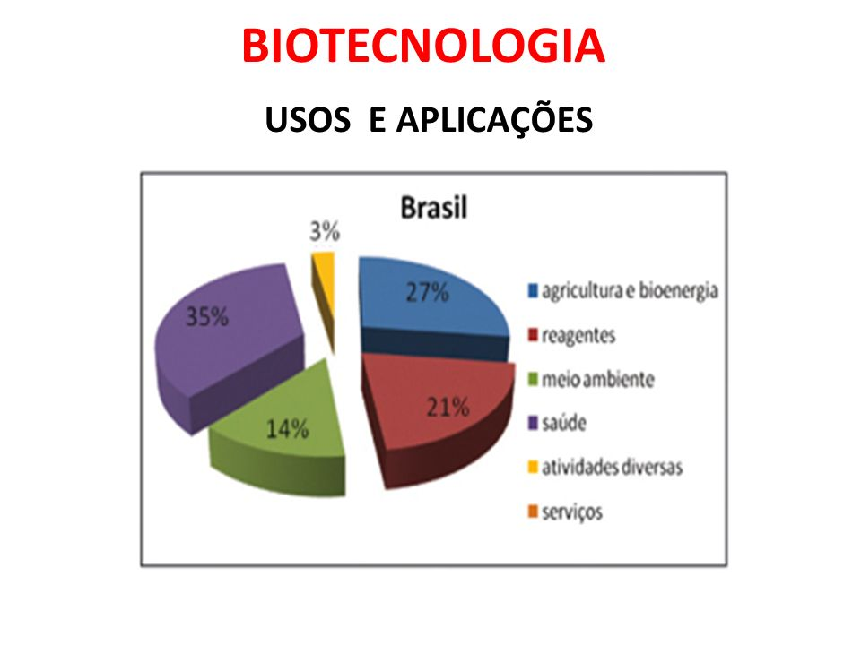 BIOTECNOLOGIA USOS E APLICAÇÕES