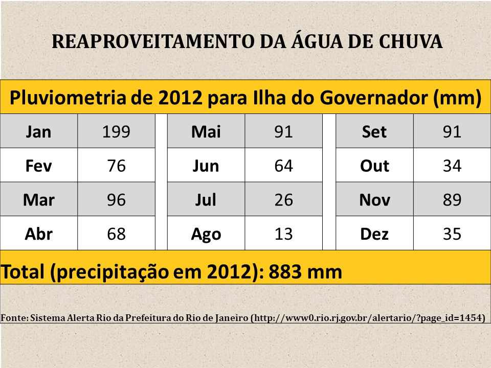 Pluviometria de 2012 para Ilha do Governador (mm)