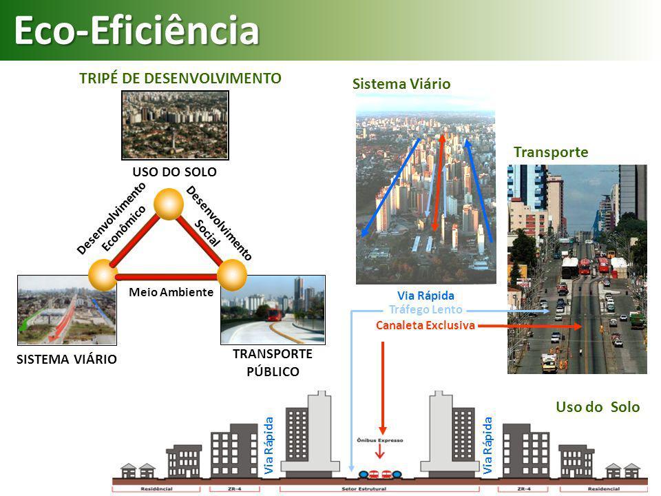 Eco-Eficiência TRIPÉ DE DESENVOLVIMENTO Sistema Viário Transporte